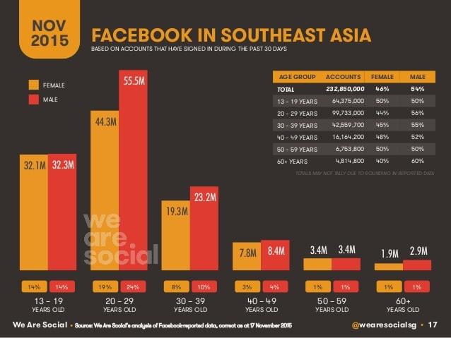 digital-social-mobile-in-southeast-asia-in-2015-17-638