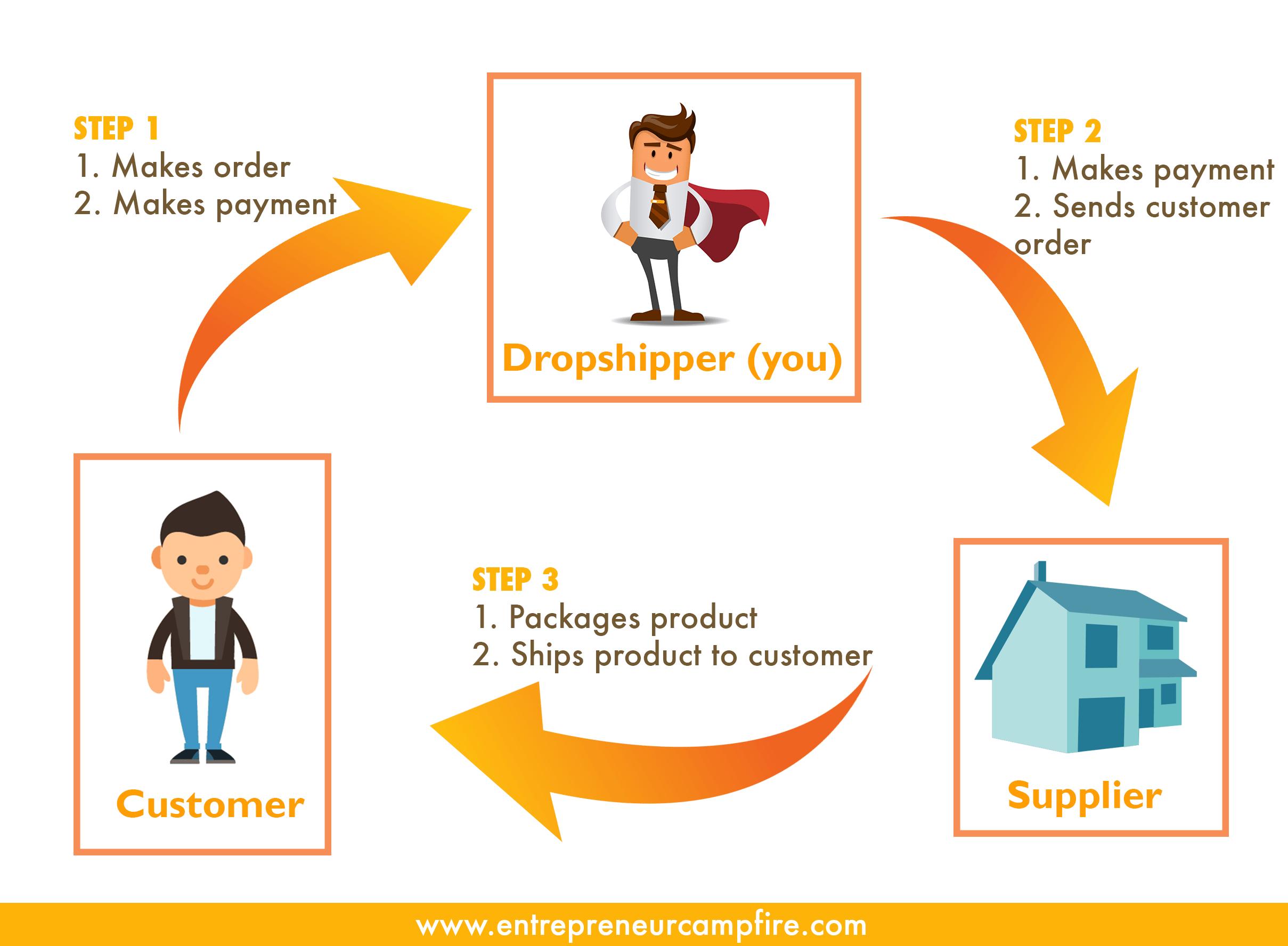 dropshipping malaysia - Entrepreneur Campfire