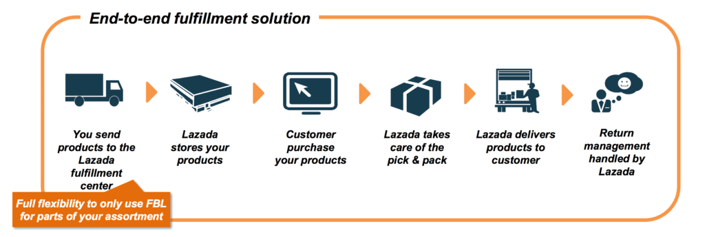 Fulfillment by Lazada Overview