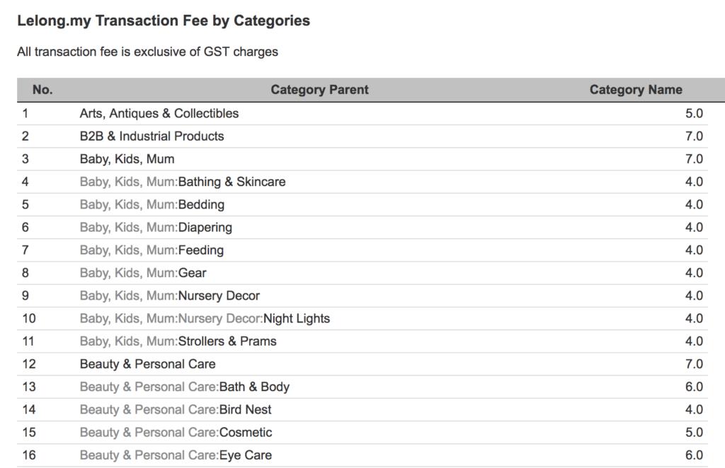 Lelong.com.my Commissions Schedule