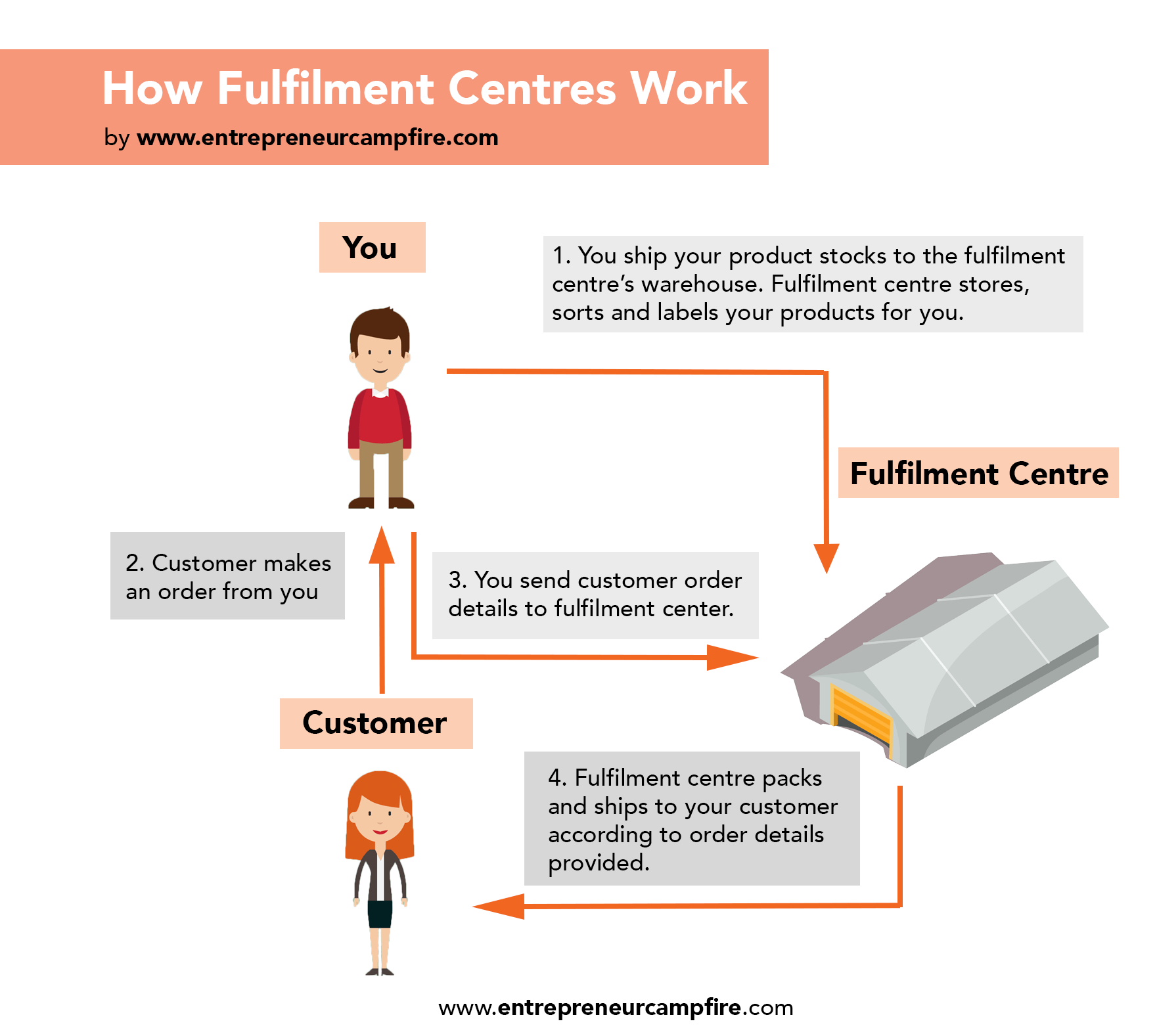How E-Commerce Fulfilment Centres Work